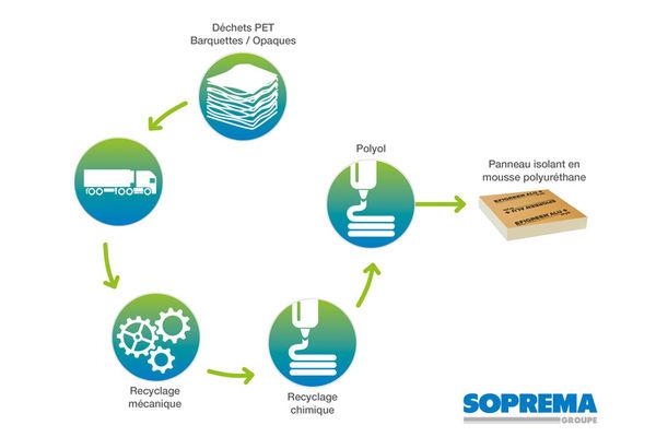 Soprema inaugure à Strasbourg la toute première usine de recyclage de plastiques PET